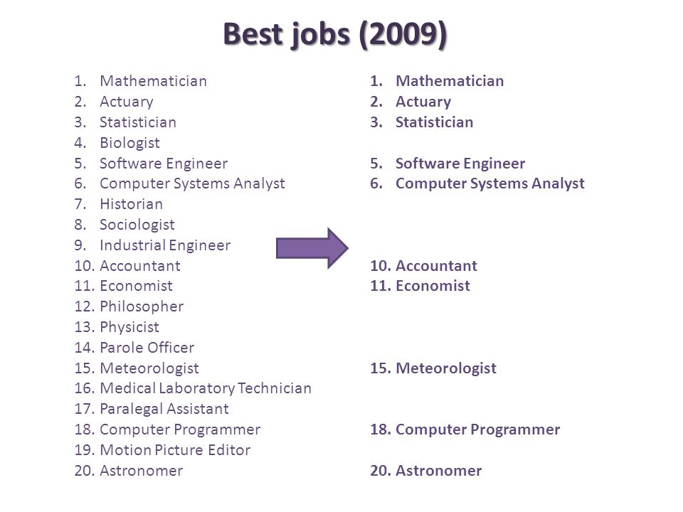1.Mathematician 2.Actuary 3.Statistician 4.Biologist 5.Software Engineer 6.Computer Systems Analyst 7.Historian 8.Sociologist 9.Industrial Engineer 10.Accountant 11.Economist 12.Philosopher 13.Physicist 14.Parole Officer 15.Meteorologist 16.Medical Laboratory Technician 17.Paralegal Assistant 18.Computer Programmer 19.Motion Picture Editor 20.Astronomer 1.Mathematician 2.Actuary 3.Statistician 4.Biologist 5.Software Engineer 6.Computer Systems Analyst 7.Historian 8.Sociologist 9.Industrial Engineer 10.Accountant 11.Economist 12.Philosopher 13.Physicist 14.Parole Officer 15.Meteorologist 16.Medical Laboratory Technician 17.Paralegal Assistant 18.Computer Programmer 19.Motion Picture Editor 20.Astronomer Best jobs (2009)