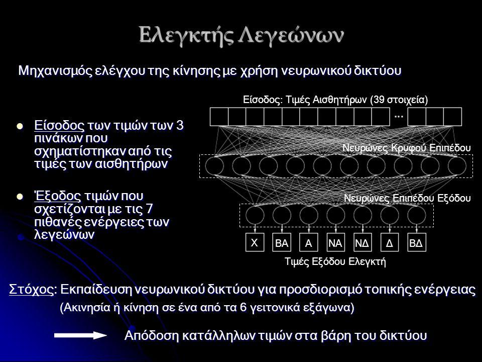 Ελεγκτής Λεγεώνων Μηχανισμός ελέγχου της κίνησης με χρήση νευρωνικού δικτύου Στόχος: Εκπαίδευση νευρωνικού δικτύου για προσδιορισμό τοπικής ενέργειας (Ακινησία ή κίνηση σε ένα από τα 6 γειτονικά εξάγωνα) (Ακινησία ή κίνηση σε ένα από τα 6 γειτονικά εξάγωνα) Απόδοση κατάλληλων τιμών στα βάρη του δικτύου Απόδοση κατάλληλων τιμών στα βάρη του δικτύου Χ ΒΑΑΝΑΝΔΔΒΔ Τιμές Εξόδου Ελεγκτή Είσοδος: Τιμές Αισθητήρων (39 στοιχεία) Νευρώνες Κρυφού Επιπέδου Νευρώνες Επιπέδου Εξόδου Είσοδος των τιμών των 3 πινάκων που σχηματίστηκαν από τις τιμές των αισθητήρων Είσοδος των τιμών των 3 πινάκων που σχηματίστηκαν από τις τιμές των αισθητήρων Έξοδος τιμών που σχετίζονται με τις 7 πιθανές ενέργειες των λεγεώνων Έξοδος τιμών που σχετίζονται με τις 7 πιθανές ενέργειες των λεγεώνων