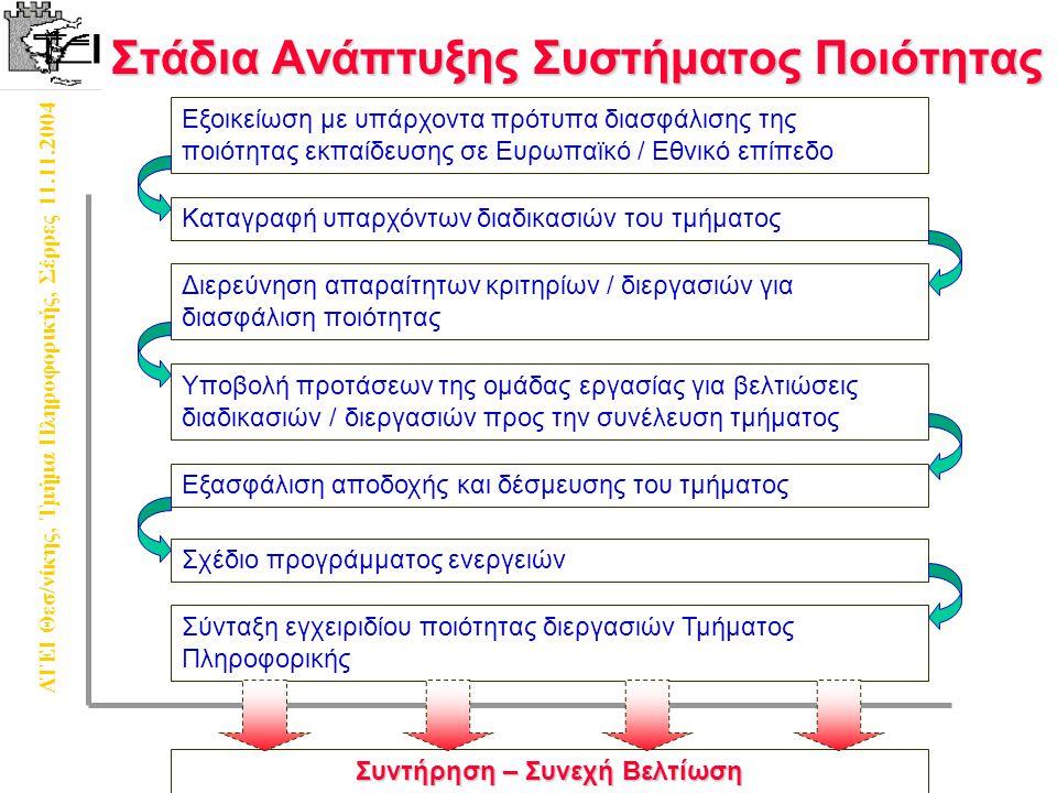 ΑΤΕΙ Θεσ/νίκης, Τμήμα Πληροφορικής, Σέρρες 11.11.2004 Στάδια Ανάπτυξης Συστήματος Ποιότητας Εξοικείωση με υπάρχοντα πρότυπα διασφάλισης της ποιότητας εκπαίδευσης σε Ευρωπαϊκό / Εθνικό επίπεδο Καταγραφή υπαρχόντων διαδικασιών του τμήματος Διερεύνηση απαραίτητων κριτηρίων / διεργασιών για διασφάλιση ποιότητας Υποβολή προτάσεων της ομάδας εργασίας για βελτιώσεις διαδικασιών / διεργασιών προς την συνέλευση τμήματος Εξασφάλιση αποδοχής και δέσμευσης του τμήματος Σχέδιο προγράμματος ενεργειών Σύνταξη εγχειριδίου ποιότητας διεργασιών Τμήματος Πληροφορικής Συντήρηση – Συνεχή Βελτίωση