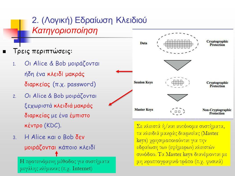 2. (Λογική) Εδραίωση Κλειδιού Κατηγοριοποίηση Τρεις περιπτώσεις: 1. Οι Alice & Bob μοιράζονται ήδη ένα κλειδί μακράς διαρκείας (π.χ. password) 2. Οι A