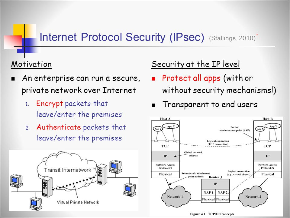 Internet Protocol Security (IPsec) Motivation An enterprise can run a secure, private network over Internet 1.