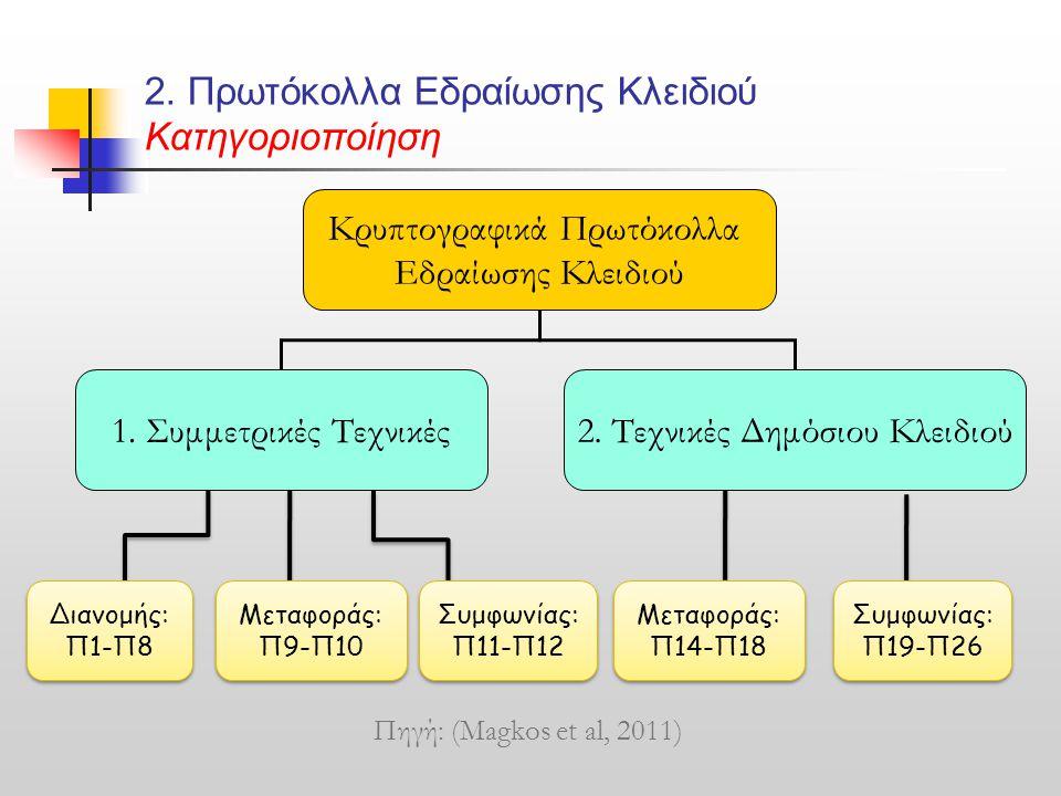 2. Πρωτόκολλα Εδραίωσης Κλειδιού Κατηγοριοποίηση Κρυπτογραφικά Πρωτόκολλα Εδραίωσης Κλειδιού 1. Συμμετρικές Τεχνικές2. Τεχνικές Δημόσιου Κλειδιού Διαν