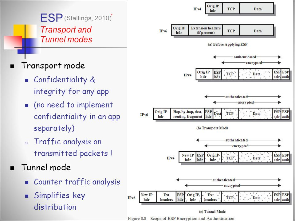 ESP Transport and Tunnel modes Transport mode Confidentiality & integrity for any app (no need to implement confidentiality in an app separately) o Traffic analysis on transmitted packets .