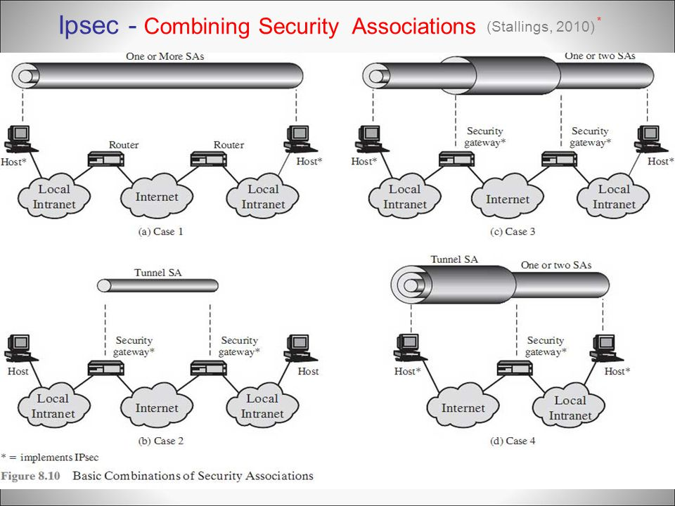 Ipsec - Combining Security Associations (Stallings, 2010) *