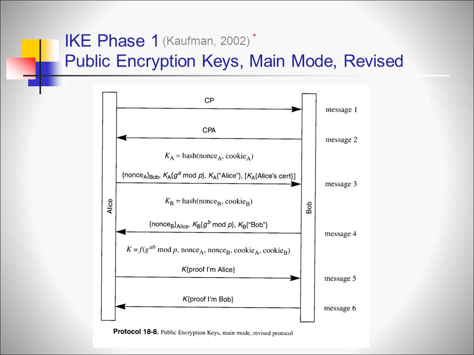 IKE Phase 1 Public Encryption Keys, Main Mode, Revised (Kaufman, 2002) *