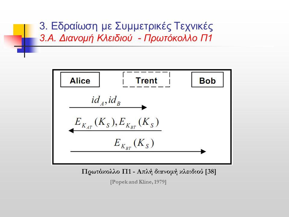 3. Εδραίωση με Συμμετρικές Τεχνικές 3.Α. Διανομή Κλειδιού - Πρωτόκολλο Π1 Πρωτόκολλο Π1 - Απλή διανομή κλειδιού [38] [Popek and Kline, 1979]
