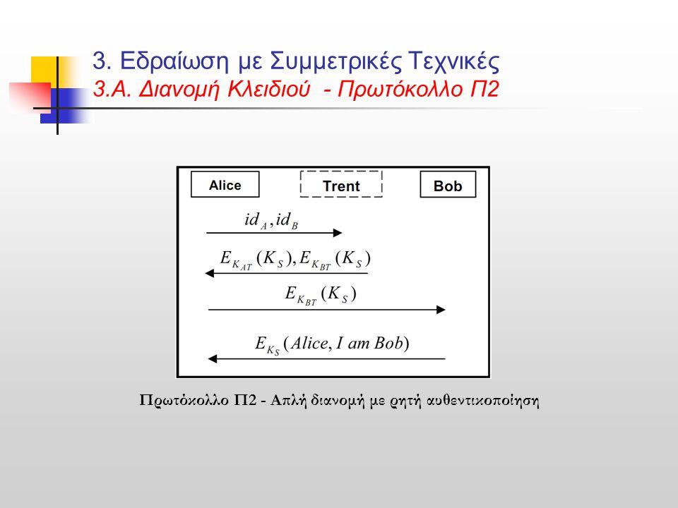 3. Εδραίωση με Συμμετρικές Τεχνικές 3.Α. Διανομή Κλειδιού - Πρωτόκολλο Π2 Πρωτόκολλο Π2 - Απλή διανομή με ρητή αυθεντικοποίηση