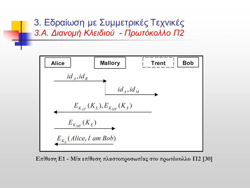 3. Εδραίωση με Συμμετρικές Τεχνικές 3.Α. Διανομή Κλειδιού - Πρωτόκολλο Π2 Επίθεση Ε1 - Μία επίθεση πλαστοπροσωπίας στο πρωτόκολλο Π2 [30]