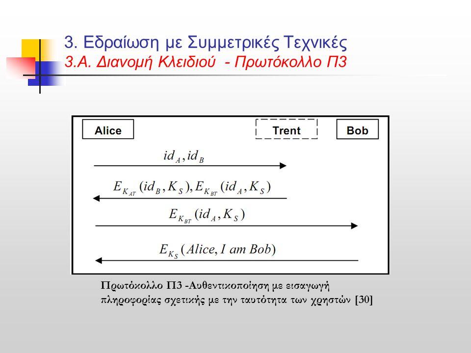 3. Εδραίωση με Συμμετρικές Τεχνικές 3.Α. Διανομή Κλειδιού - Πρωτόκολλο Π3 Πρωτόκολλο Π3 -Αυθεντικοποίηση με εισαγωγή πληροφορίας σχετικής με την ταυτό
