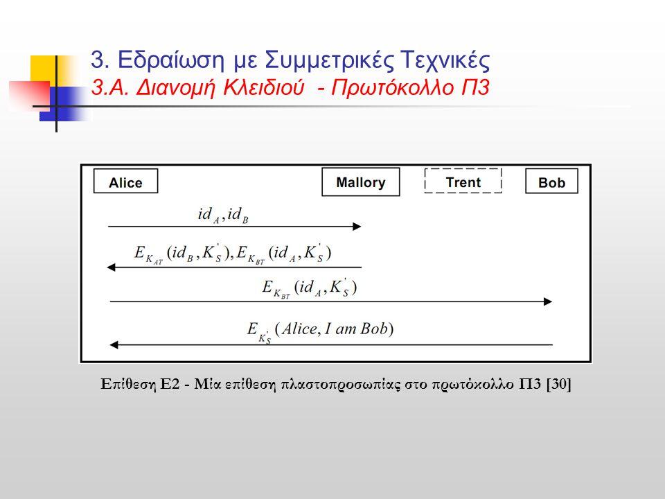 3. Εδραίωση με Συμμετρικές Τεχνικές 3.Α. Διανομή Κλειδιού - Πρωτόκολλο Π3 Επίθεση Ε2 - Μία επίθεση πλαστοπροσωπίας στο πρωτόκολλο Π3 [30]