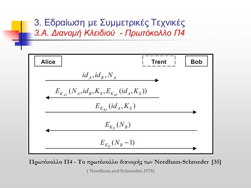 3. Εδραίωση με Συμμετρικές Τεχνικές 3.Α. Διανομή Κλειδιού - Πρωτόκολλο Π4 Πρωτόκολλο Π4 - Το πρωτόκολλο διανομής των Needham-Schroeder [35] ( Needham