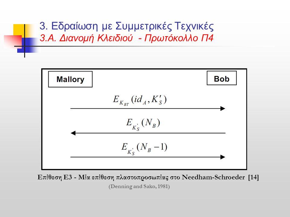 3. Εδραίωση με Συμμετρικές Τεχνικές 3.Α. Διανομή Κλειδιού - Πρωτόκολλο Π4 Επίθεση Ε3 - Μία επίθεση πλαστοπροσωπίας στο Needham-Schroeder [14] (Denning