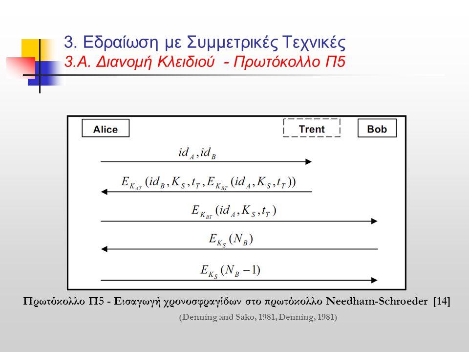 3. Εδραίωση με Συμμετρικές Τεχνικές 3.Α. Διανομή Κλειδιού - Πρωτόκολλο Π5 Πρωτόκολλο Π5 - Εισαγωγή χρονοσφραγίδων στο πρωτόκολλο Needham-Schroeder [14