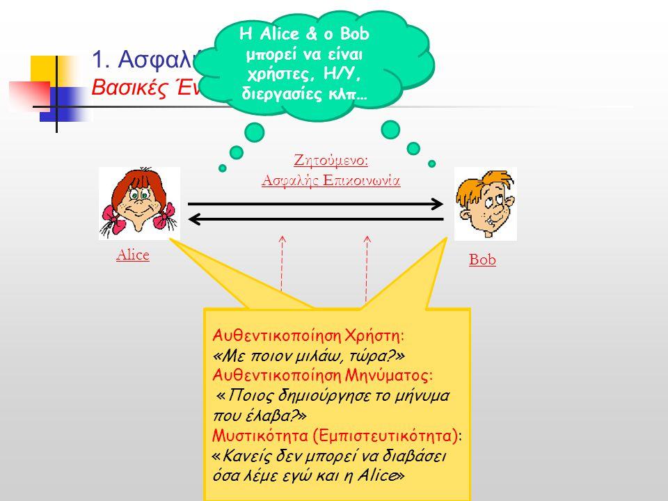 Παθητικός Εχθρός (Eve) Ενεργητικός Εχθρός (Mallory) 1. Ασφαλής Επικοινωνία Βασικές Έννοιες & Εργαλεία Alice Bob Ζητούμενο: Ασφαλής Επικοινωνία H Alice