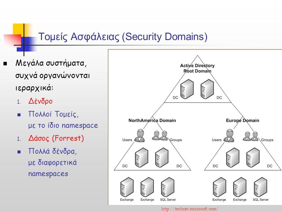 Τομείς Ασφάλειας (Security Domains) Μεγάλα συστήματα, συχνά οργανώνονται ιεραρχικά: 1. Δένδρο Πολλοί Τομείς, με το ίδιο namespace 1. Δάσος (Forrest) Π