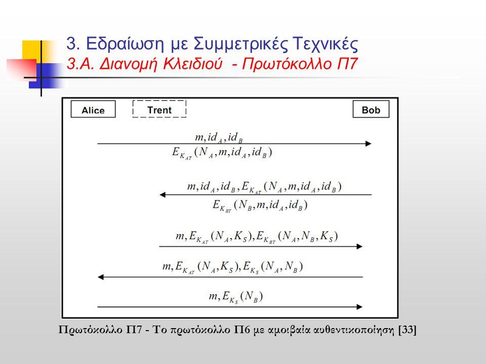 3. Εδραίωση με Συμμετρικές Τεχνικές 3.Α. Διανομή Κλειδιού - Πρωτόκολλο Π7 Πρωτόκολλο Π7 - Το πρωτόκολλο Π6 με αμοιβαία αυθεντικοποίηση [33]