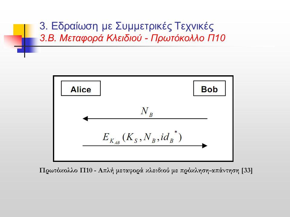 3. Εδραίωση με Συμμετρικές Τεχνικές 3.Β. Μεταφορά Κλειδιού - Πρωτόκολλο Π10 Πρωτόκολλο Π10 - Απλή μεταφορά κλειδιού με πρόκληση-απάντηση [33]