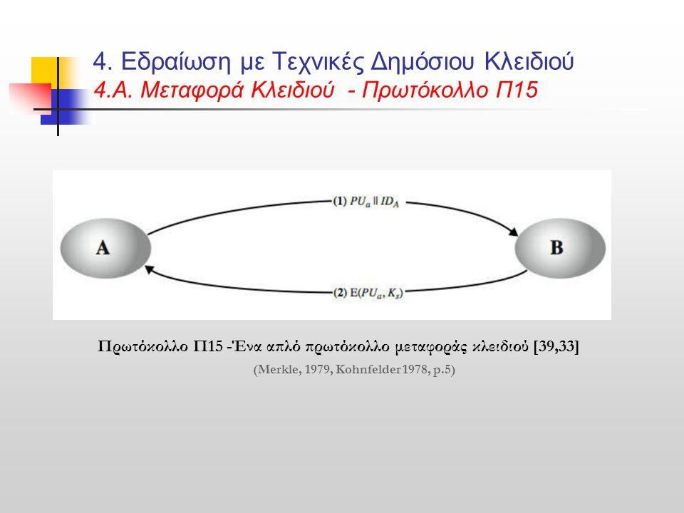 4. Εδραίωση με Τεχνικές Δημόσιου Κλειδιού 4.Α. Μεταφορά Κλειδιού - Πρωτόκολλο Π15 Πρωτόκολλο Π15 -Ένα απλό πρωτόκολλο μεταφοράς κλειδιού [39,33] (Merk