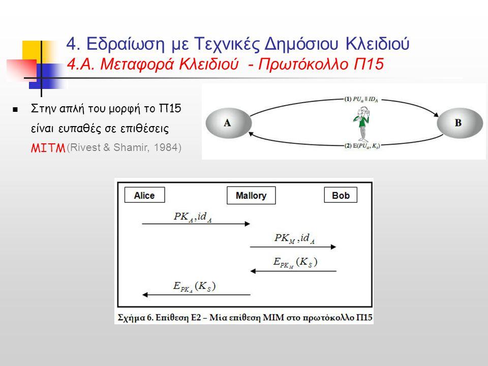 4. Εδραίωση με Τεχνικές Δημόσιου Κλειδιού 4.Α. Μεταφορά Κλειδιού - Πρωτόκολλο Π15 Στην απλή του μορφή το Π15 είναι ευπαθές σε επιθέσεις MITM (Rivest &