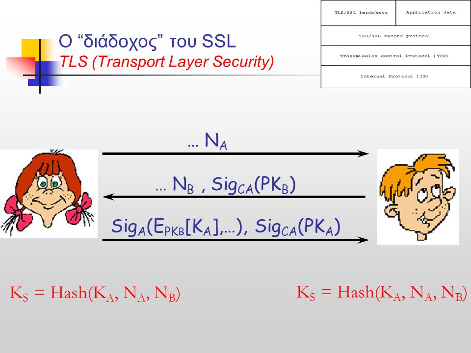 O διάδοχος του SSL TLS (Transport Layer Security) … N A … N B, Sig CA (PK B ) Sig A (E PK B [Κ Α ],…), Sig CA (PK A ) Κ S = Hash(K A, N A, N B )