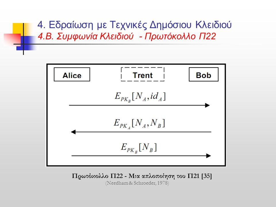 4. Εδραίωση με Τεχνικές Δημόσιου Κλειδιού 4.B. Συμφωνία Κλειδιού - Πρωτόκολλο Π22 Πρωτόκολλο Π22 - Μια απλοποίηση του Π21 [35] (Needham & Schroeder, 1