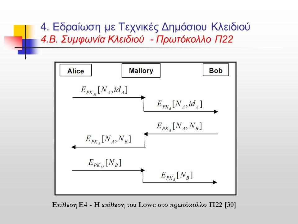 4. Εδραίωση με Τεχνικές Δημόσιου Κλειδιού 4.B. Συμφωνία Κλειδιού - Πρωτόκολλο Π22 Επίθεση E4 - H επίθεση του Lowe στο πρωτόκολλο Π22 [30]