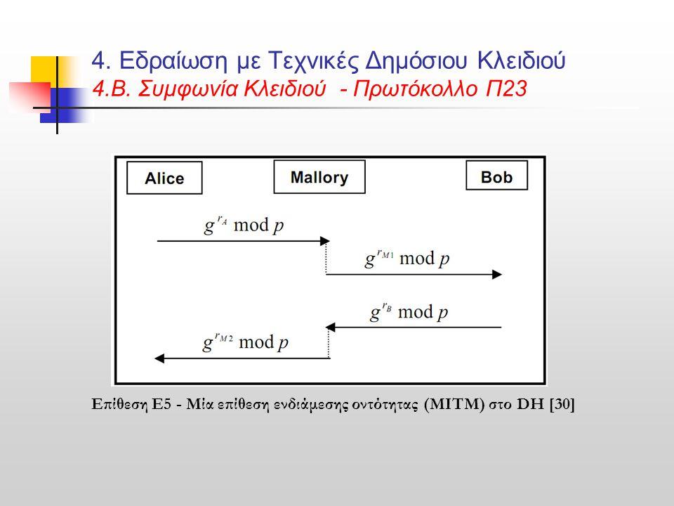 4. Εδραίωση με Τεχνικές Δημόσιου Κλειδιού 4.B. Συμφωνία Κλειδιού - Πρωτόκολλο Π23 Επίθεση E5 - Μία επίθεση ενδιάμεσης οντότητας (MITM) στο DH [30]