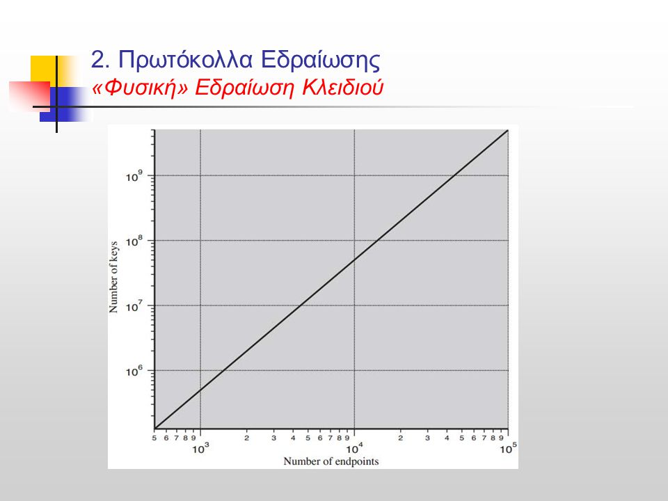 3.Εδραίωση με Συμμετρικές Τεχνικές 3.Α.