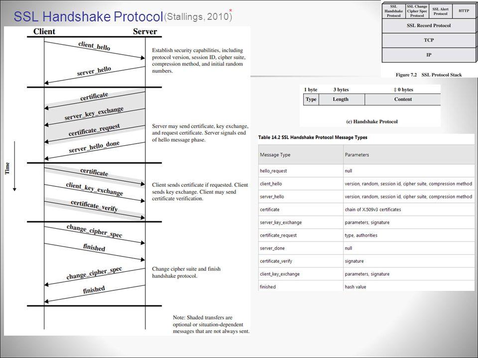 SSL Handshake Protocol (Stallings, 2010) *