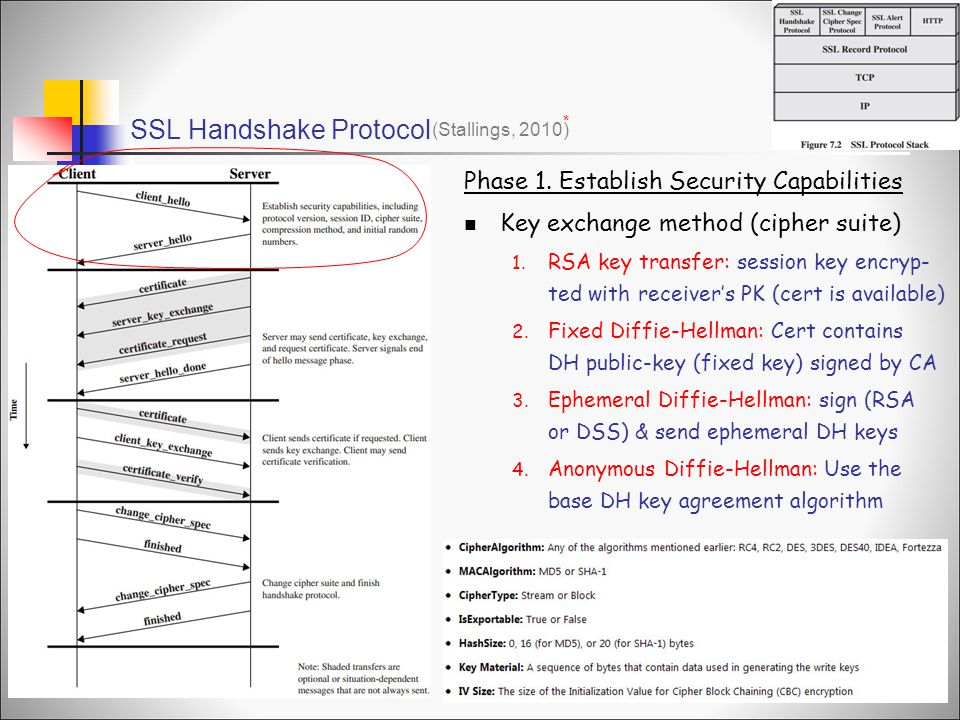 SSL Handshake Protocol (Stallings, 2010) * Phase 1. Establish Security Capabilities Key exchange method (cipher suite) 1. RSA key transfer: session ke