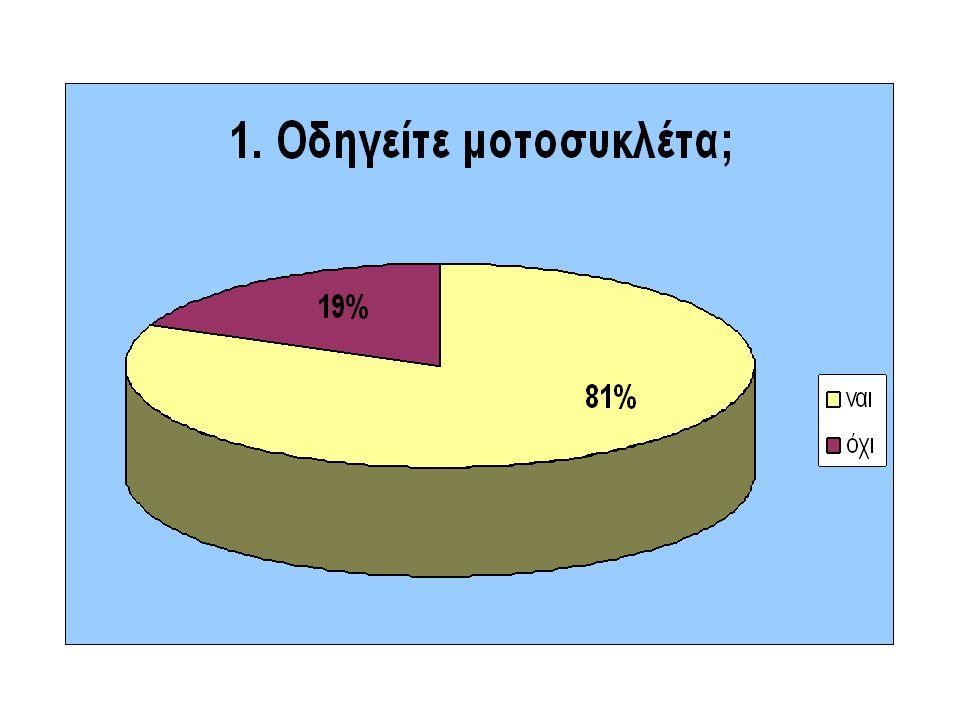 Αποτελέσματα Έρευνας Δημοσκόπησης…
