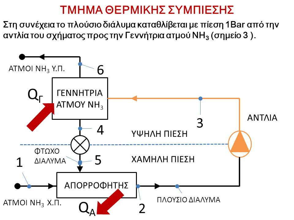 ΤΜΗΜΑ ΘΕΡΜΙΚΗΣ ΣΥΜΠΙΕΣΗΣ Στη συνέχεια το πλούσιο διάλυμα καταθλίβεται με πίεση 1Bar από την αντλία του σχήματος προς την Γεννήτρια ατμού ΝΗ 3 (σημείο