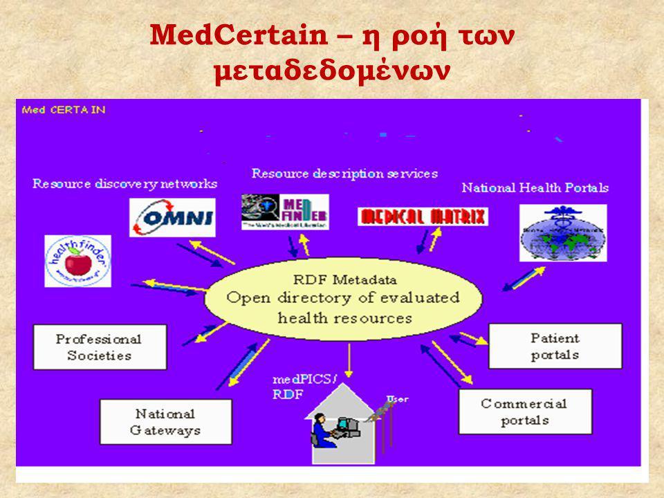 MedCertain – η ροή των μεταδεδομένων