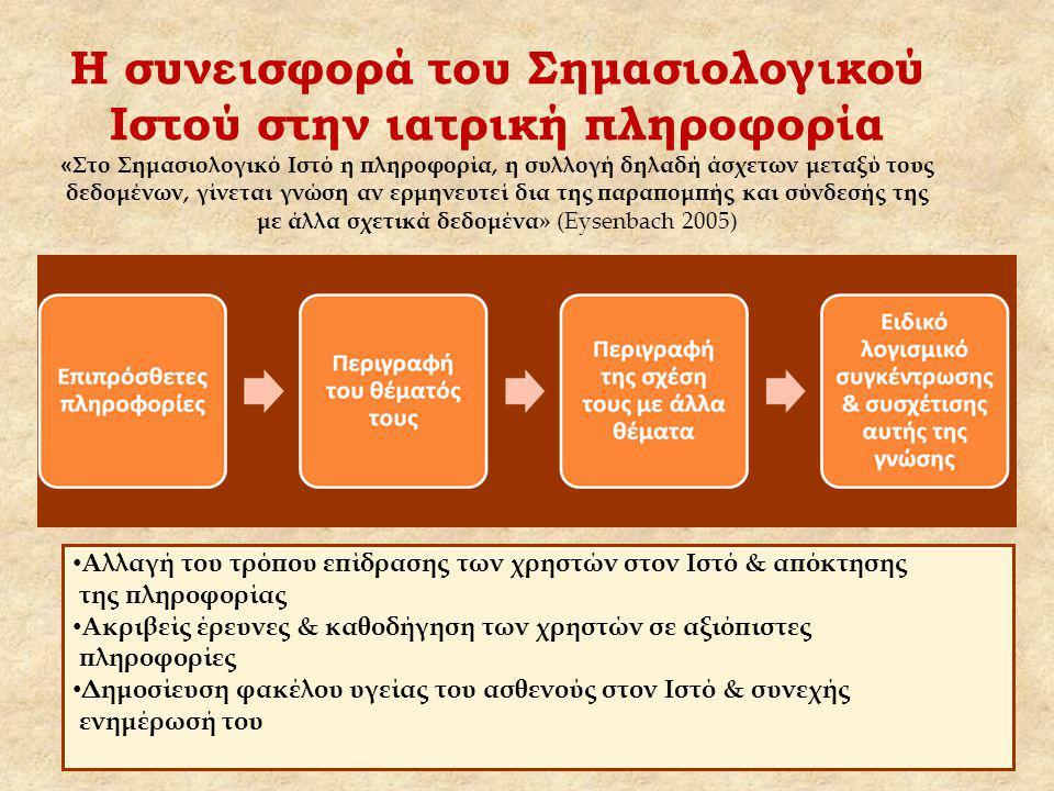 Η συνεισφορά του Σημασιολογικού Ιστού στην ιατρική πληροφορία « Στο Σημασιολογικό Ιστό η πληροφορία, η συλλογή δηλαδή άσχετων μεταξύ τους δεδομένων, γίνεται γνώση αν ερμηνευτεί δια της παραπομπής και σύνδεσής της με άλλα σχετικά δεδομένα» (Eysenbach 2005) Αλλαγή του τρόπου επίδρασης των χρηστών στον Ιστό & απόκτησης της πληροφορίας Ακριβείς έρευνες & καθοδήγηση των χρηστών σε αξιόπιστες πληροφορίες Δημοσίευση φακέλου υγείας του ασθενούς στον Ιστό & συνεχής ενημέρωσή του