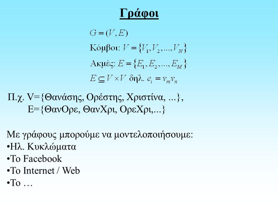 Γράφοι Π.χ. V={Θανάσης, Ορέστης, Χριστίνα,...}, Ε={ΘανΟρε, ΘανΧρι, ΟρεΧρι,...} Με γράφους μπορούμε να μοντελοποιήσουμε: Ηλ. Κυκλώματα Το Facebook Το I