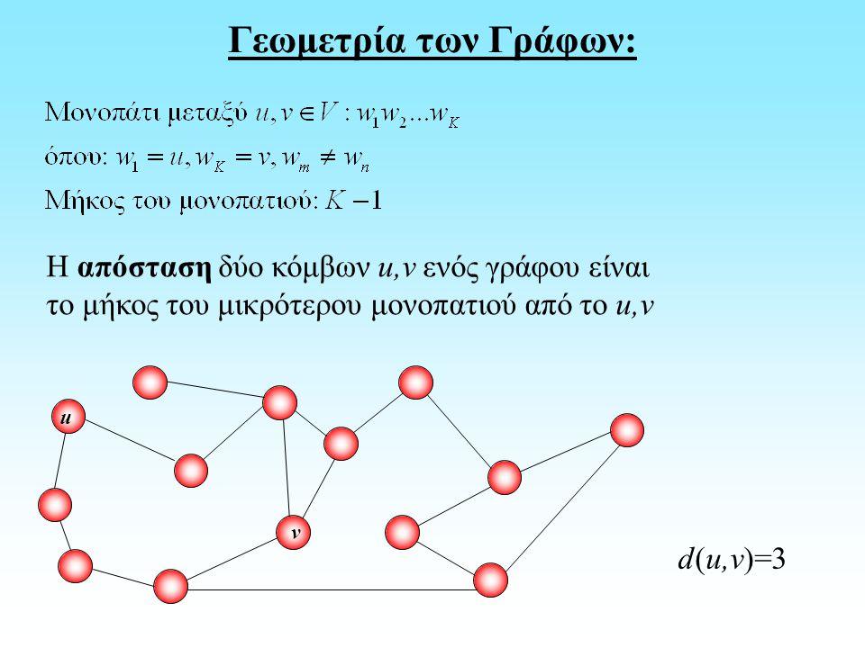 Γεωμετρία των Γράφων: Η απόσταση δύο κόμβων u,v ενός γράφου είναι το μήκος του μικρότερου μονοπατιού από το u,v u v d(u,v)=3