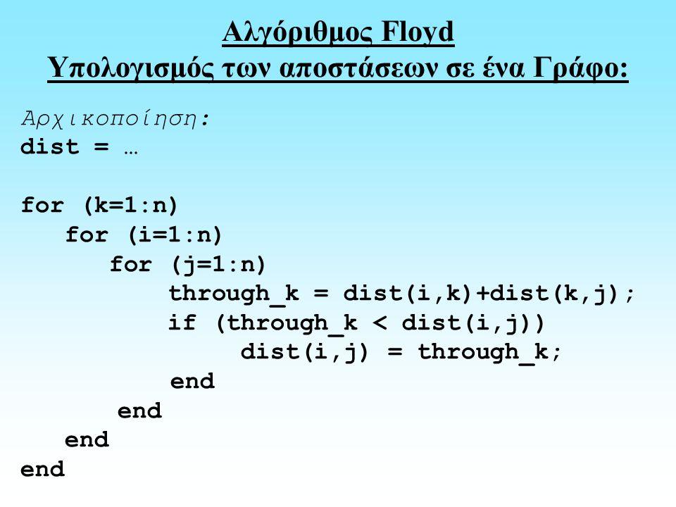 Αρχικοποίηση: dist = … for (k=1:n) for (i=1:n) for (j=1:n) through_k = dist(i,k)+dist(k,j); if (through_k < dist(i,j)) dist(i,j) = through_k; end Αλγόριθμος Floyd Υπολογισμός των αποστάσεων σε ένα Γράφο: