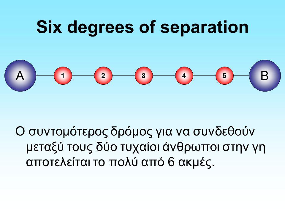 Six degrees of separation Ο συντομότερος δρόμος για να συνδεθούν μεταξύ τους δύο τυχαίοι άνθρωποι στην γη αποτελείται το πολύ από 6 ακμές.