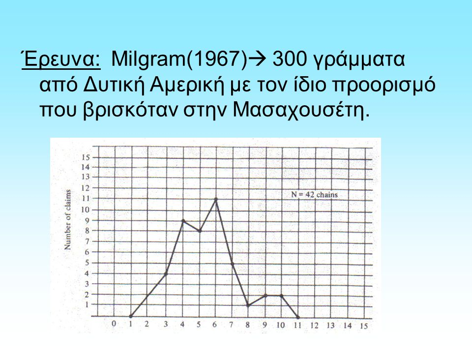Έρευνα: Milgram(1967)  300 γράμματα από Δυτική Αμερική με τον ίδιο προορισμό που βρισκόταν στην Μασαχουσέτη.