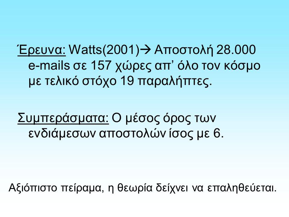 Έρευνα: Watts(2001)  Αποστολή 28.000 e-mails σε 157 χώρες απ' όλο τον κόσμο με τελικό στόχο 19 παραλήπτες. Συμπεράσματα: Ο μέσος όρος των ενδιάμεσων