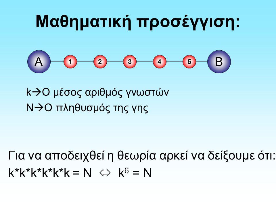 Μαθηματική προσέγγιση: k  Ο μέσος αριθμός γνωστών N  Ο πληθυσμός της γης Για να αποδειχθεί η θεωρία αρκεί να δείξουμε ότι: k*k*k*k*k*k = N  k 6 = N