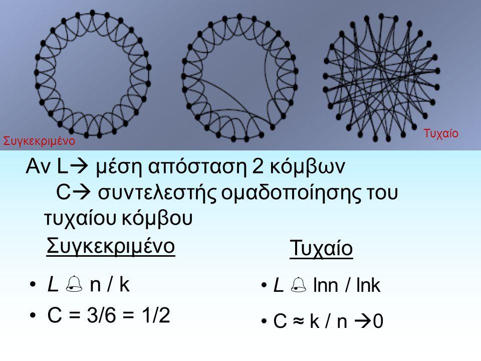 Αν L  μέση απόσταση 2 κόμβων C  συντελεστής ομαδοποίησης του τυχαίου κόμβου Τυχαίο Συγκεκριμένο L  n / k C = 3/6 = 1/2 Τυχαίο L  lnn / lnk C ≈ k / n  0