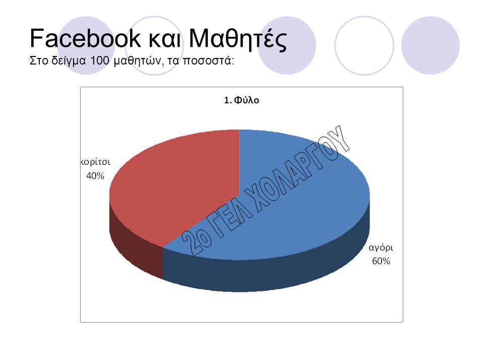 Facebook και Μαθητές Στο δείγμα 100 μαθητών, τα ποσοστά: