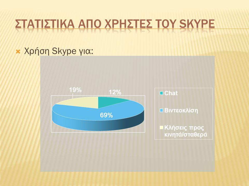  Χρήση Skype για: