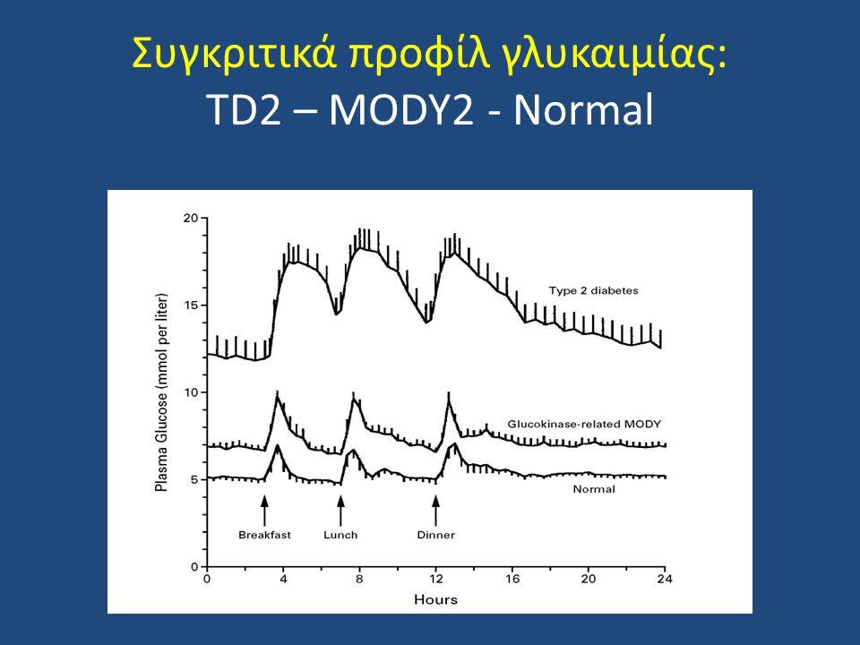 Συγκριτικά προφίλ γλυκαιμίας: TD2 – MODY2 - Normal