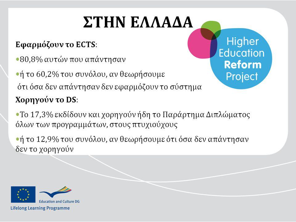 ΣΤΗΝ ΕΛΛΑΔΑ Εφαρμόζουν το ECTS: 80,8% αυτών που απάντησαν ή το 60,2% του συνόλου, αν θεωρήσουμε ότι όσα δεν απάντησαν δεν εφαρμόζουν το σύστημα Χορηγούν το DS: Το 17,3% εκδίδουν και χορηγούν ήδη το Παράρτημα Διπλώματος όλων των προγραμμάτων, στους πτυχιούχους ή το 12,9% του συνόλου, αν θεωρήσουμε ότι όσα δεν απάντησαν δεν το χορηγούν