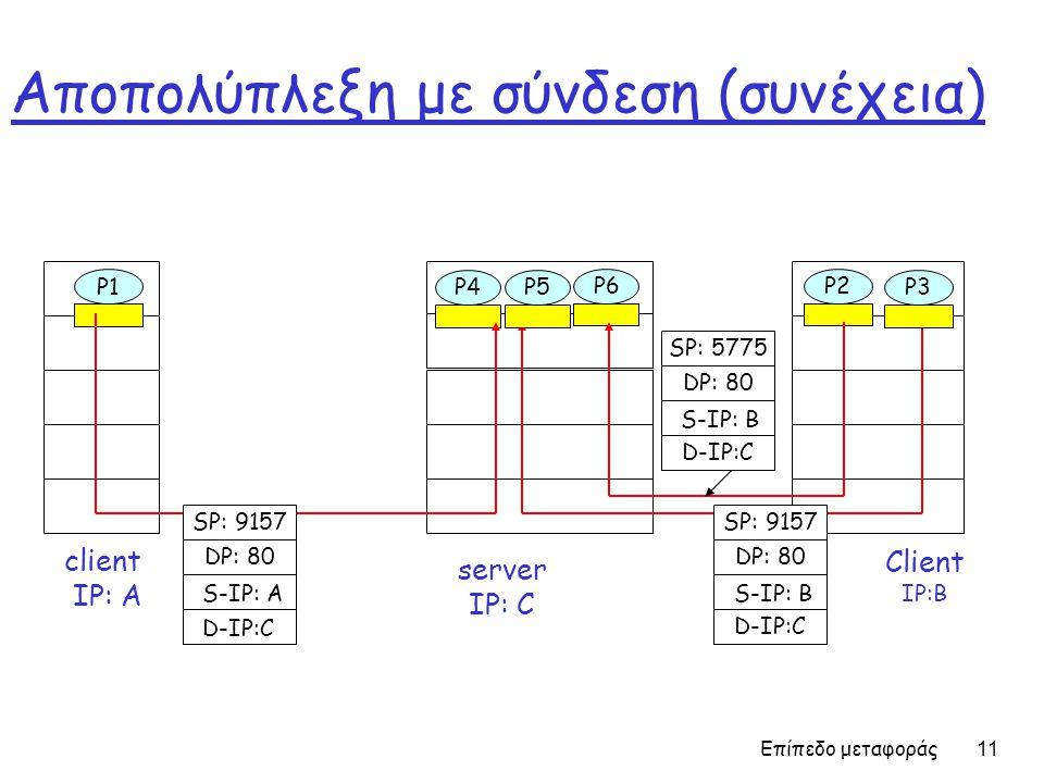 Επίπεδο μεταφοράς 11 Αποπολύπλεξη με σύνδεση (συνέχεια) Client IP:B P1 client IP: A P1P2P4 server IP: C SP: 9157 DP: 80 SP: 9157 DP: 80 P5P6P3 D-IP:C S-IP: A D-IP:C S-IP: B SP: 5775 DP: 80 D-IP:C S-IP: B
