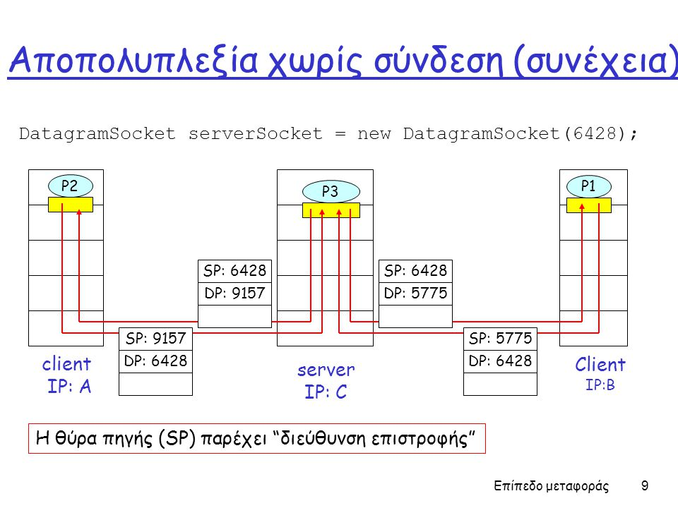 Επίπεδο μεταφοράς 9 Aποπολυπλεξία χωρίς σύνδεση (συνέχεια) DatagramSocket serverSocket = new DatagramSocket(6428); Client IP:B P2 client IP: A P1 P3 s