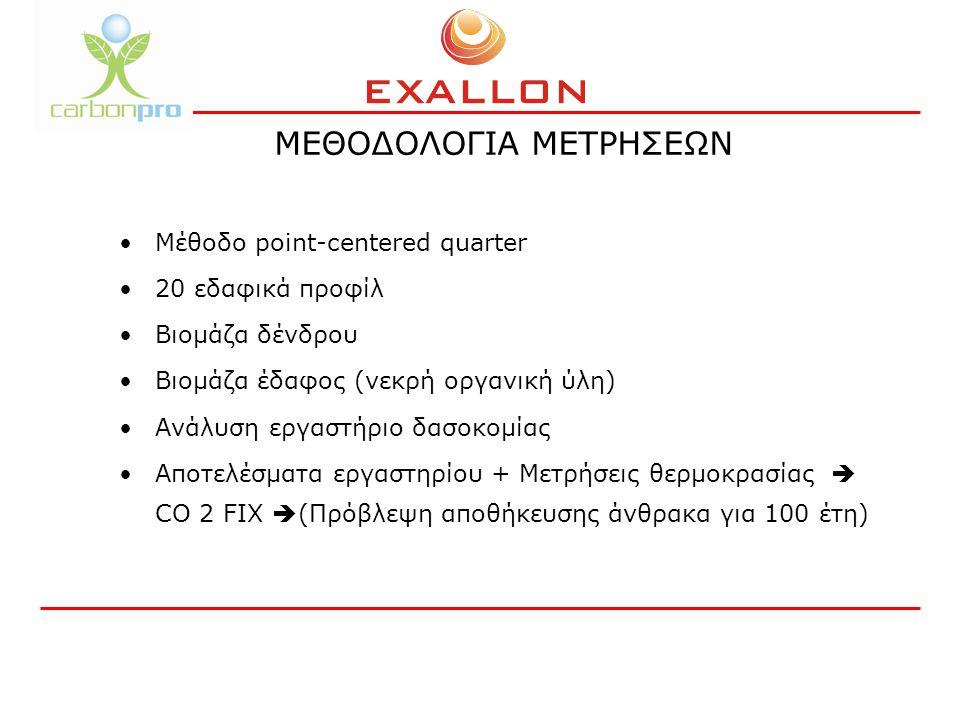 ΜΕΘΟΔΟΛΟΓΙΑ ΜΕΤΡΗΣΕΩΝ Μέθοδο point-centered quarter 20 εδαφικά προφίλ Βιομάζα δένδρου Βιομάζα έδαφος (νεκρή οργανική ύλη) Ανάλυση εργαστήριο δασοκομίας Αποτελέσματα εργαστηρίου + Μετρήσεις θερμοκρασίας  CO 2 FIX  (Πρόβλεψη αποθήκευσης άνθρακα για 100 έτη)
