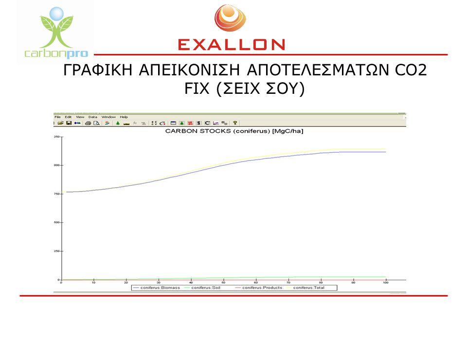 ΓΡΑΦΙΚΗ ΑΠΕΙΚΟΝΙΣΗ ΑΠΟΤΕΛΕΣΜΑΤΩΝ CO2 FIX (ΣΕΙΧ ΣΟΥ)